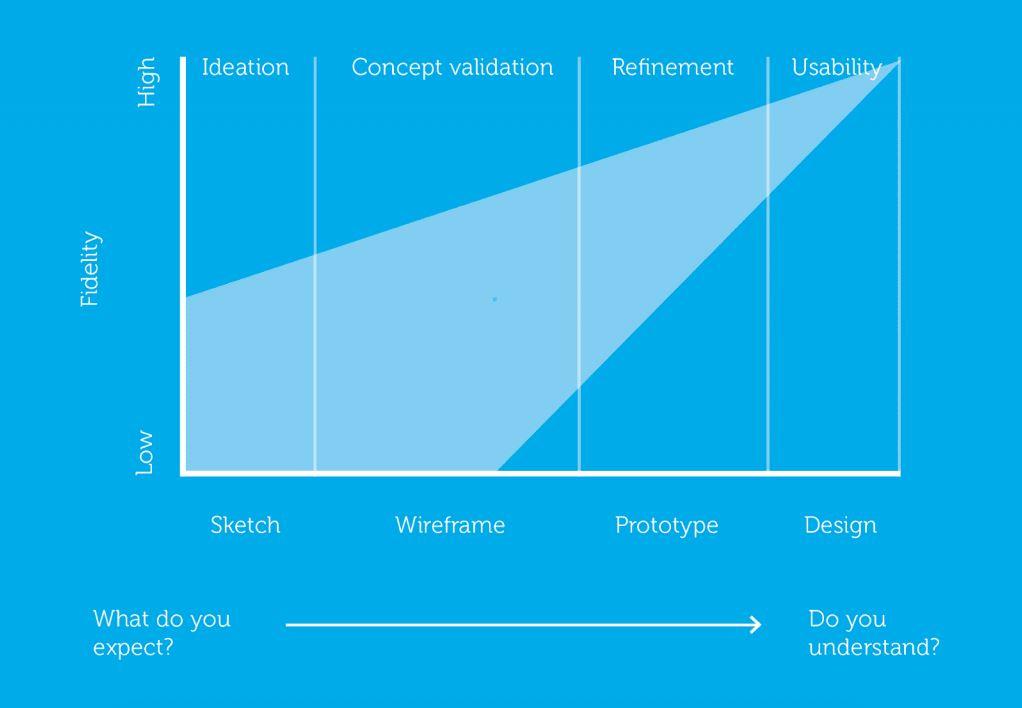اصول UX اصول تجربه کاربری