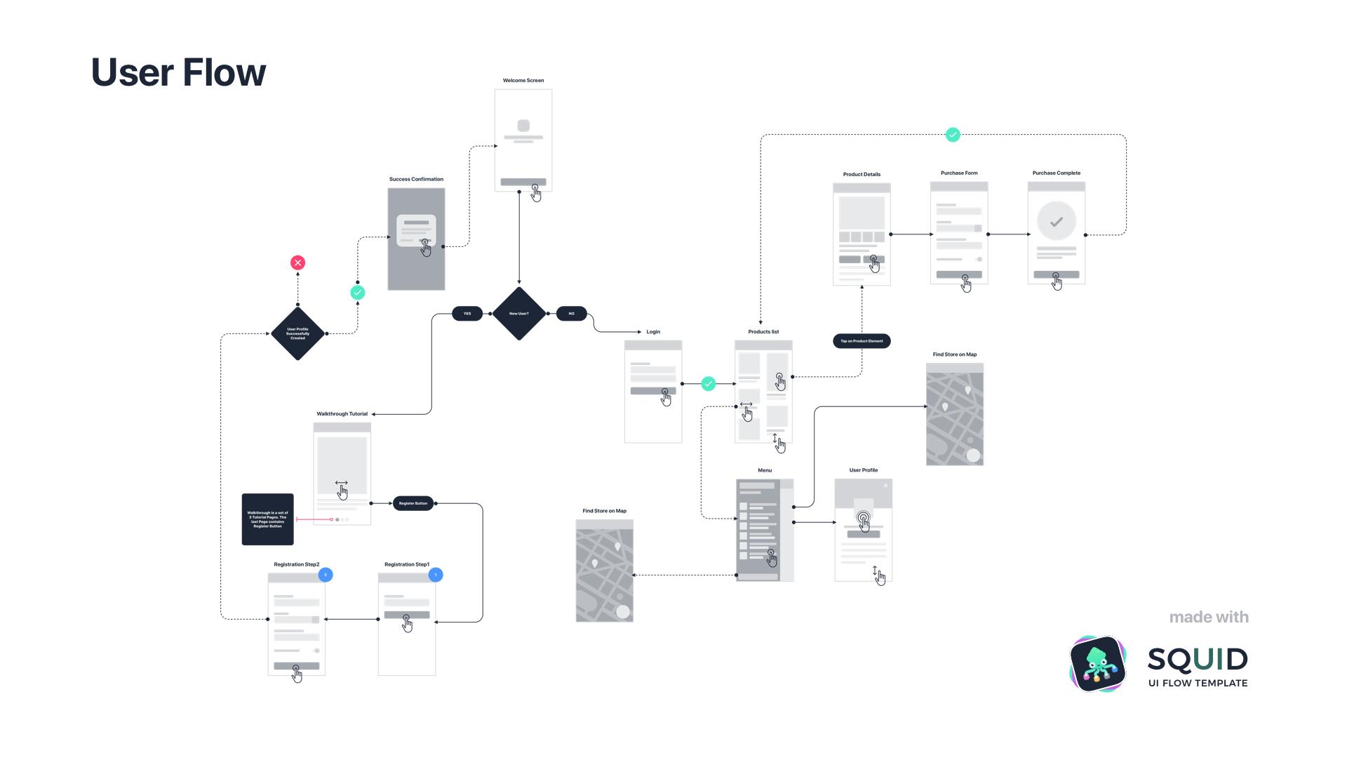 جریان کاربر User flow