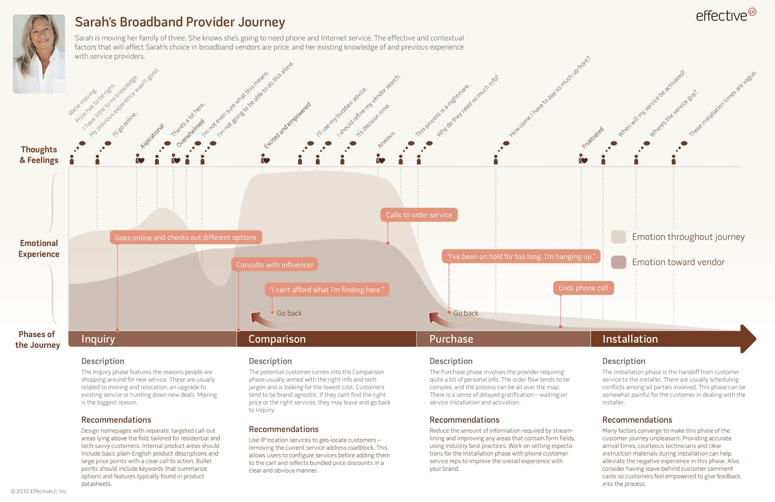 فرایند پروژه های UX