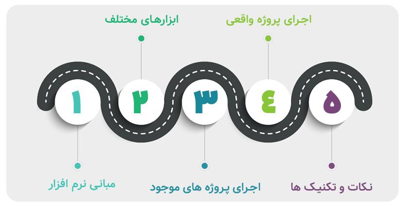 دوره adobe xd، آموزش adobe xd، آموزش کامل xd، دوره پروژه محور Adobe xd، دوره پروژه محور طراحی UI